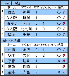 800m結果.JPG